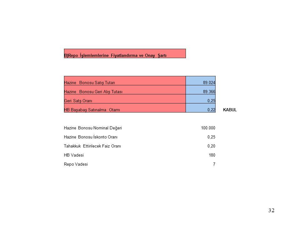 B)Repo İşlemlemlerine Fiyatlandırma ve Onay Şartı Hazine Bonosu Satış Tutarı89.024 Hazine Bonosu Geri Alış Tutası89.366 Geri Satş Oranı0,25 HB Başabaş