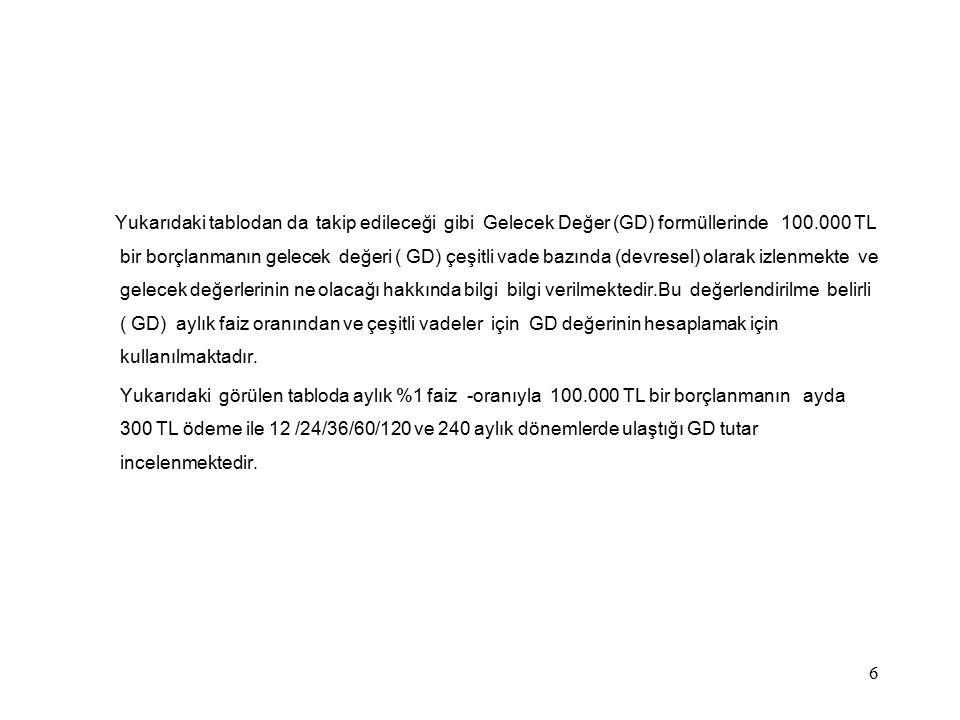Yukarıdaki tablodan da takip edileceği gibi Gelecek Değer (GD) formüllerinde 100.000 TL bir borçlanmanın gelecek değeri ( GD) çeşitli vade bazında (de