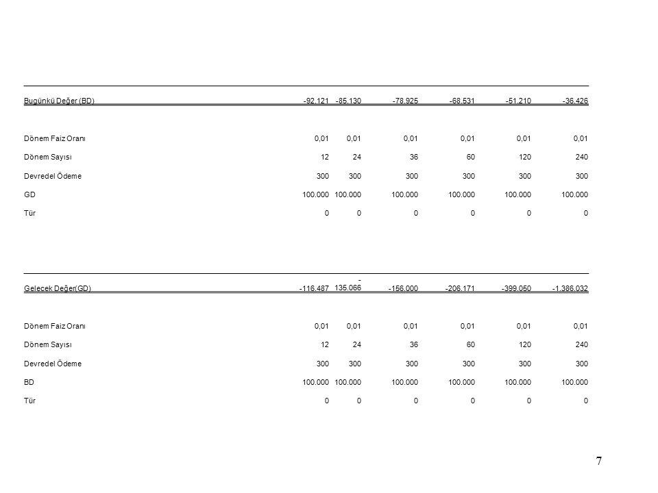 BD olarak değerlemdirecek olursak yukarıdaki formüller 100.000 TL tutarındaki aylık 300 TL geri ödemeli bir borç ödemesinin çeşitli vadelerdeki BD hesaplanmakta olup; BD hesaplanmaktadır.Burada borcun BD olarak değer kaybetmesi gerek dönem itibariyle devresel taksitlerin ödenmesine rağmen hala borcun ödenememiş olması olarakta eleştirilebilir (!) Ayrıca görüldüğü gibi bir borçlanmada borçlanılan tutarın çeşitli devrelere göre ödeme tutarıda bulunmak istenirse kolayca hesaplanabilir.
