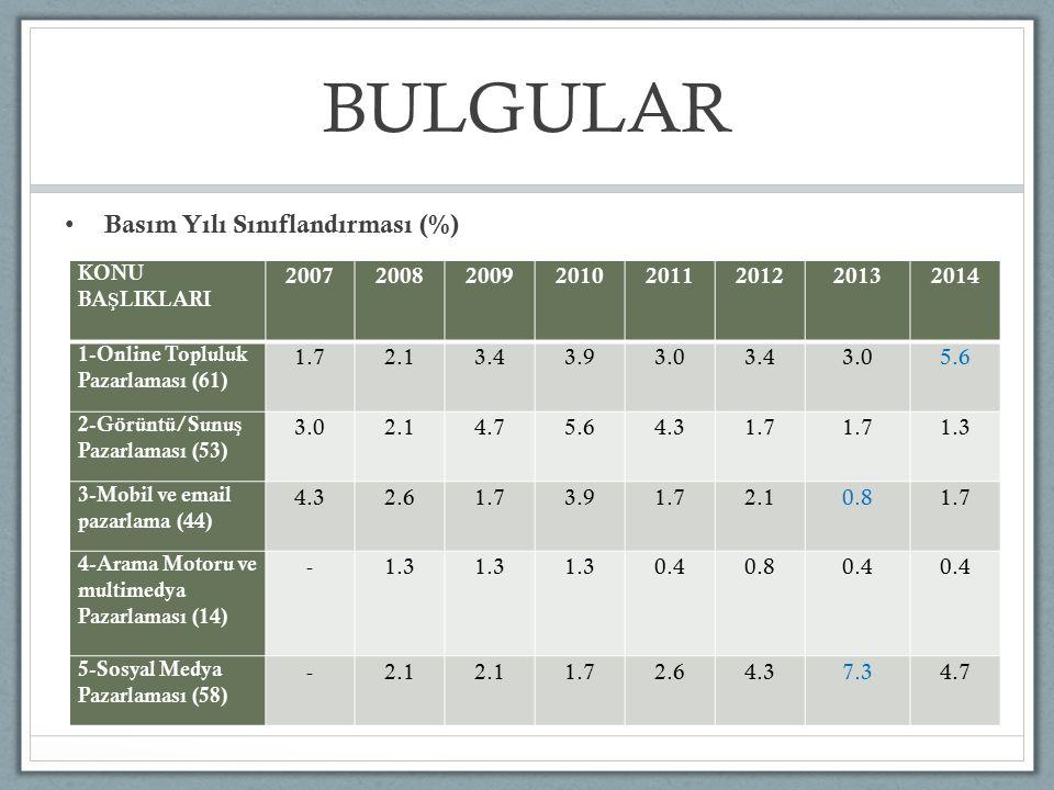 BULGULAR Basım Yılı Sınıflandırması (%) KONU BA Ş LIKLARI 20072008200920102011201220132014 1-Online Topluluk Pazarlaması (61) 1.72.13.43.93.03.43.05.6