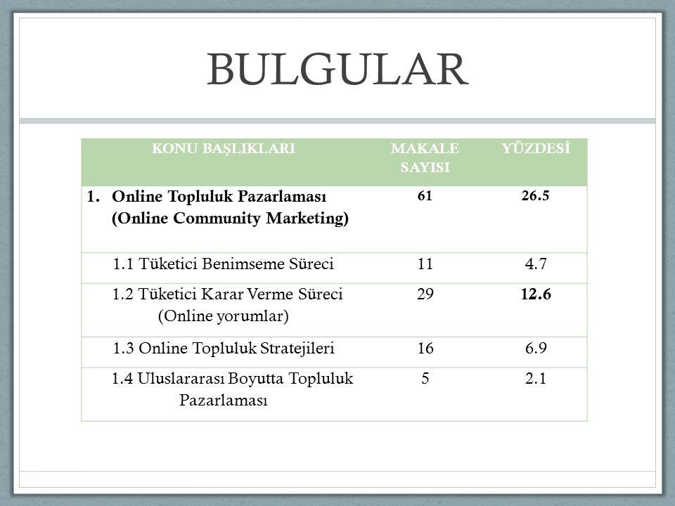 BULGULAR KONU BA Ş LIKLARI MAKALE SAYISI YÜZDES İ 1.Online Topluluk Pazarlaması (Online Community Marketing) 6126.5 1.1 Tüketici Benimseme Süreci114.7