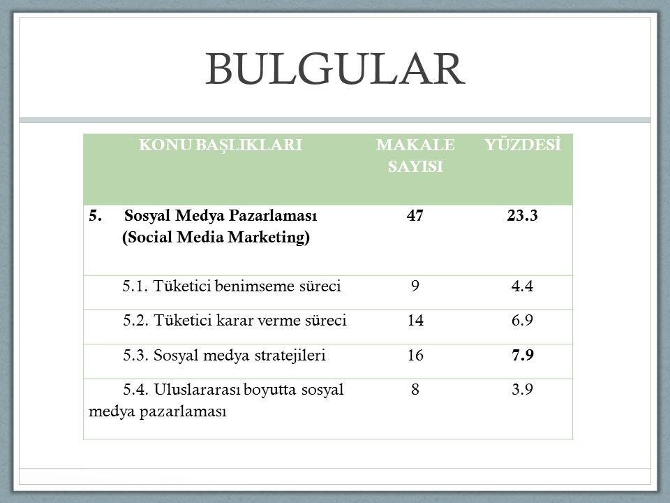 BULGULAR KONU BA Ş LIKLARI MAKALE SAYISI YÜZDES İ 5. Sosyal Medya Pazarlaması (Social Media Marketing) 4723.3 5.1. Tüketici benimseme süreci94.4 5.2.