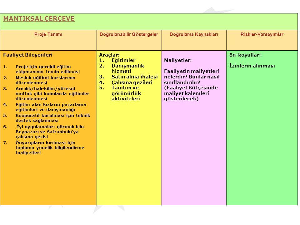 MANTIKSAL ÇERÇEVE Proje Tanımı Doğrulanabilir G ö stergeler Doğrulama KaynaklarıRiskler-Varsayımlar Faaliyet Bileşenleri 1.Proje için gerekli eğitim e