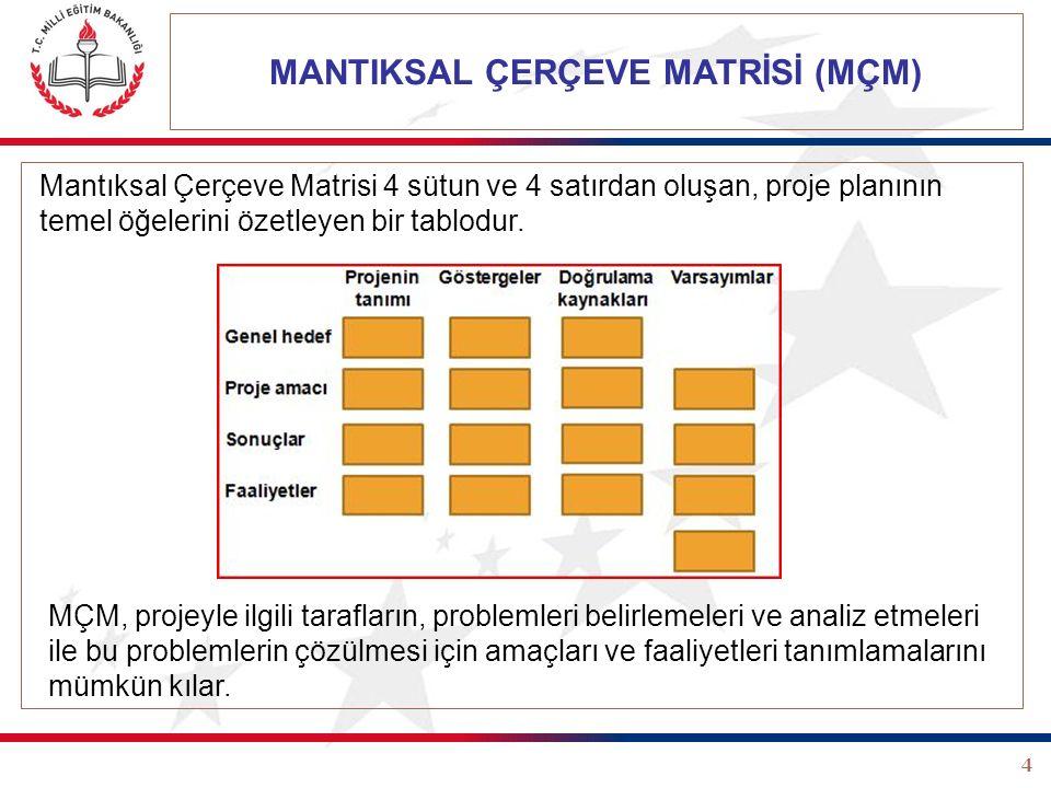 4 MANTIKSAL ÇERÇEVE MATRİSİ (MÇM) Mantıksal Çerçeve Matrisi 4 sütun ve 4 satırdan oluşan, proje planının temel öğelerini özetleyen bir tablodur. MÇM,