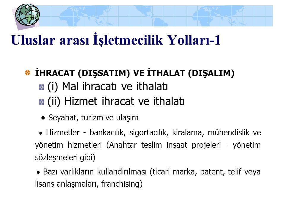 Uluslar arası İşletmecilik Yolları-1 İHRACAT (DIŞSATIM) VE İTHALAT (DIŞALIM) (i) Mal ihracatı ve ithalatı (ii) Hizmet ihracat ve ithalatı  Seyahat, t