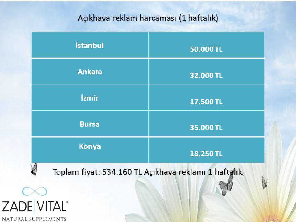 İstanbul 50.000 TL Ankara 32.000 TL İzmir 17.500 TL Bursa 35.000 TL Konya 18.250 TL Toplam fiyat: 534.160 TL Açıkhava reklamı 1 haftalık.