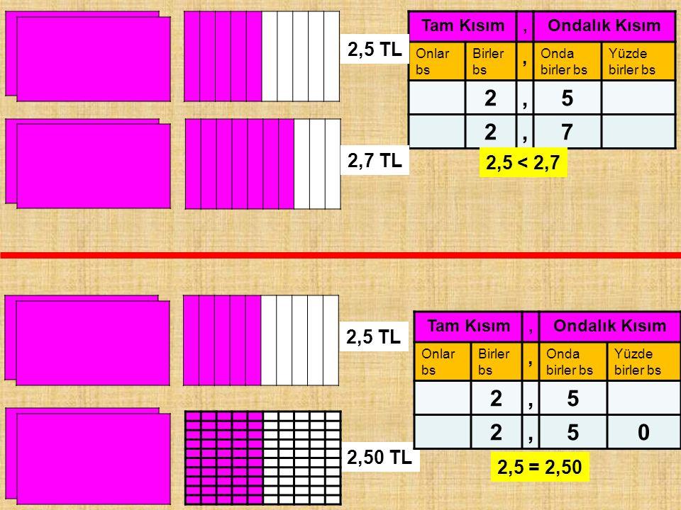 Tam Kısım,Ondalık Kısım Onlar bs Birler bs, Onda birler bs Yüzde birler bs 2,5 2,7 2,5 TL 2,50 TL 2,7 TL 2,5 < 2,7 2,5 TL Tam Kısım,Ondalık Kısım Onla