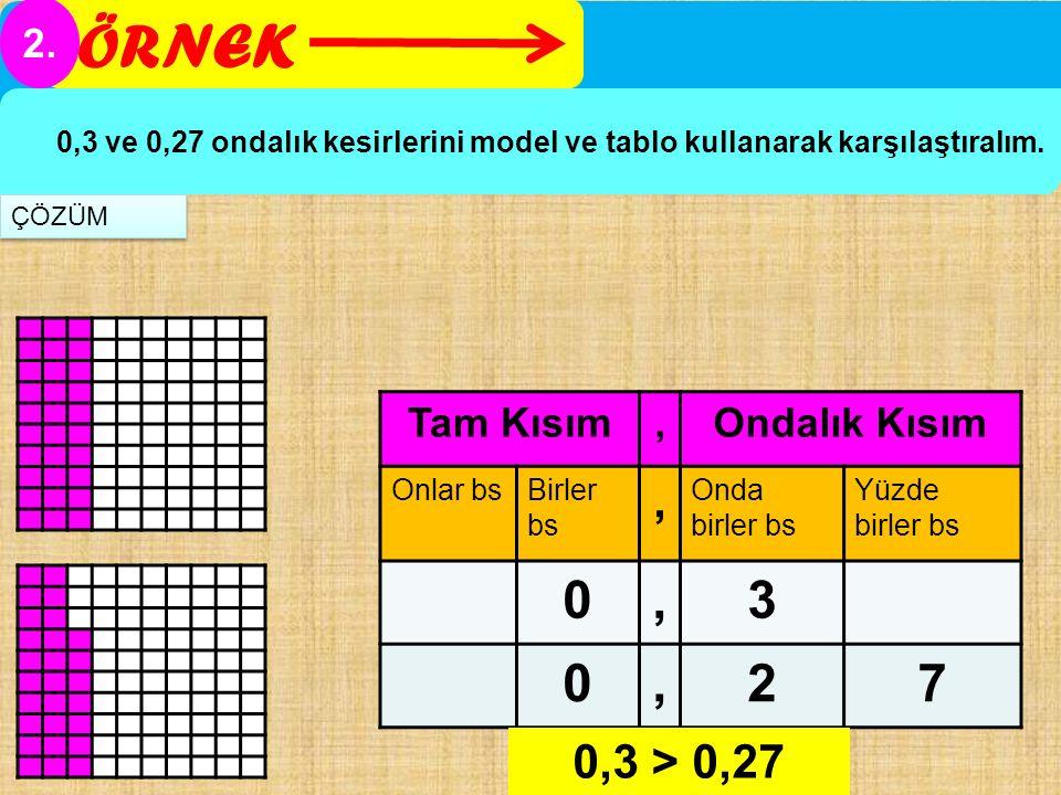 ÖRNEK 2. 0,3 ve 0,27 ondalık kesirlerini model ve tablo kullanarak karşılaştıralım. Tam Kısım,Ondalık Kısım Onlar bsBirler bs, Onda birler bs Yüzde bi