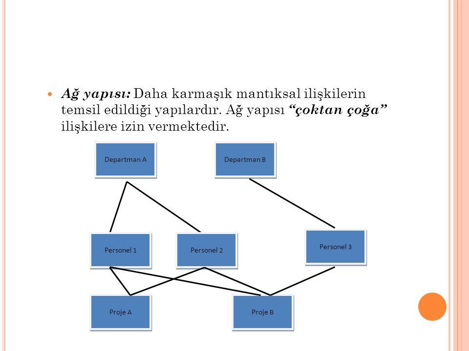 """Ağ yapısı: Daha karmaşık mantıksal ilişkilerin temsil edildiği yapılardır. Ağ yapısı """"çoktan çoğa"""" ilişkilere izin vermektedir. Departman A Personel 1"""