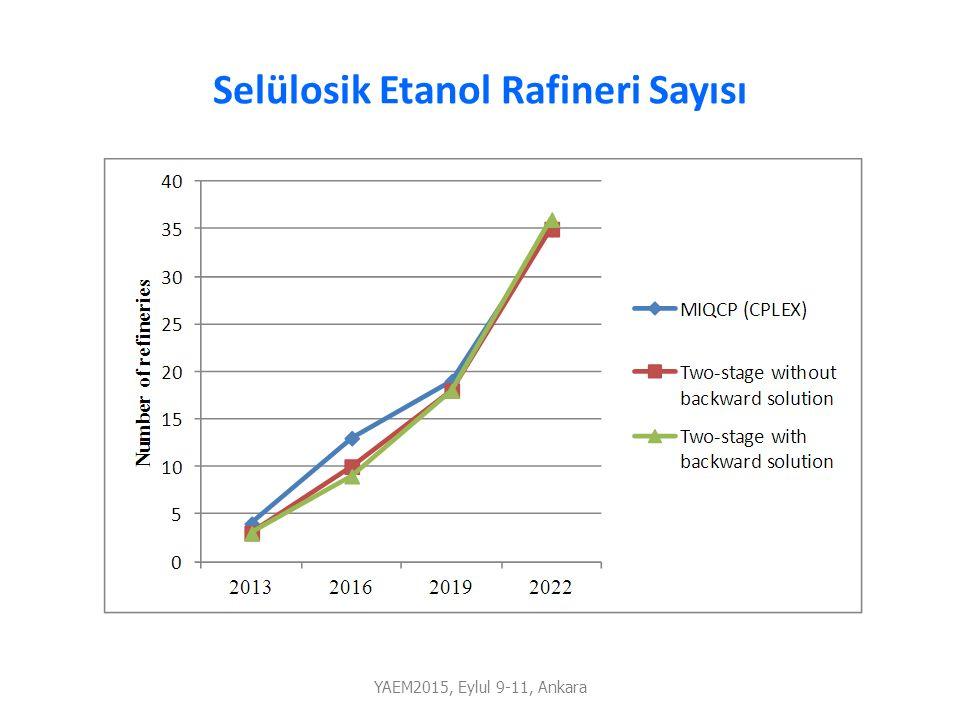 Selülosik Etanol Rafineri Sayısı YAEM2015, Eylul 9-11, Ankara