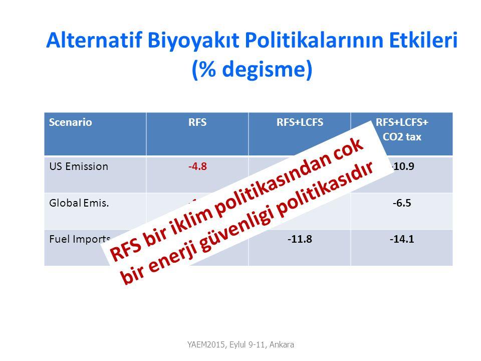 Alternatif Biyoyakıt Politikalarının Etkileri (% degisme) ScenarioRFSRFS+LCFSRFS+LCFS+ CO2 tax US Emission-4.8-8.3-10.9 Global Emis.-1.1-4.5-6.5 Fuel