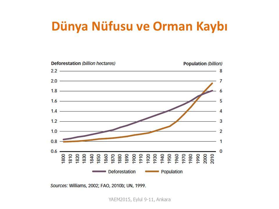 Dünya Nüfusu ve Orman Kaybı YAEM2015, Eylul 9-11, Ankara