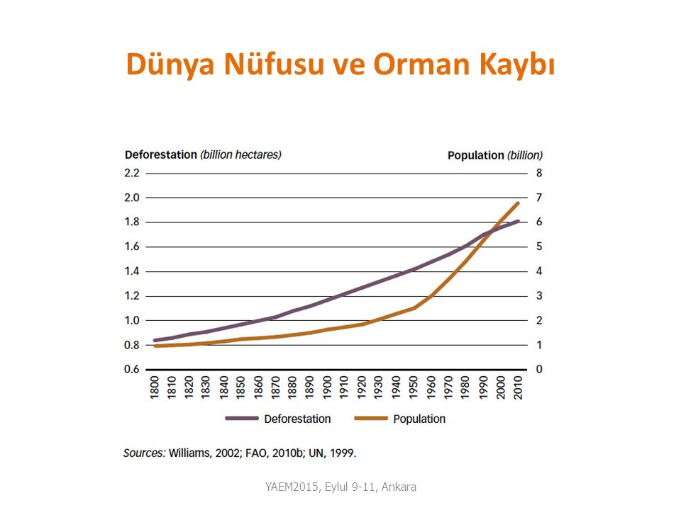 Etanol Üretimi YAEM2015, Eylul 9-11, Ankara Source: RFA
