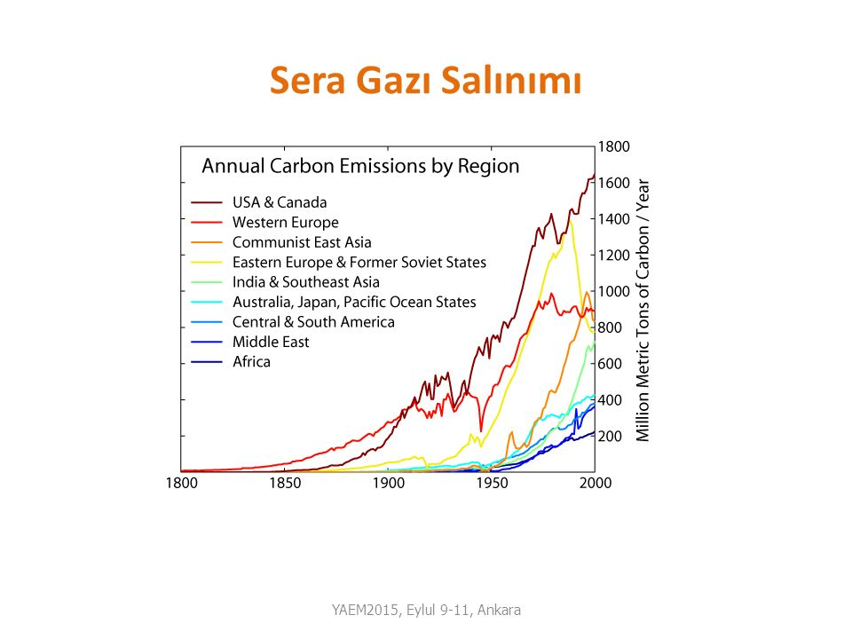 Kurtlar Nehir Yataklarını Nasıl Değiştirir Yellowstone Ekosistemi YAEM2015, Eylul 9-11, Ankara