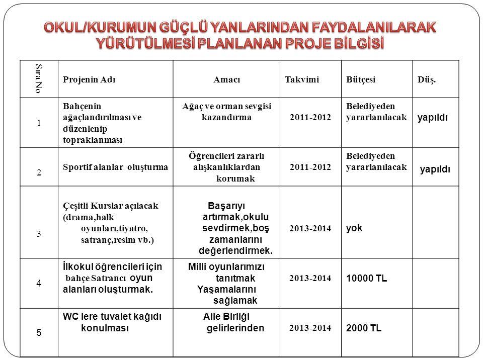 Sıra NoProjenin AdıAmacıTakvimiBütçesi DÜŞ.