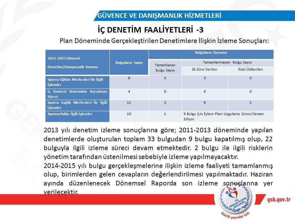 İÇ DENETİM FAALİYETLERİ -3 GÜVENCE VE DANIŞMANLIK HİZMETLERİ Plan Döneminde Gerçekleştirilen Denetimlere İlişkin İzleme Sonuçları: 2011-2013 Dönemi Denetim/Danışmanlık Konusu Bulguların Sayısı Bulguların Durumu Tamamlanan Bulgu Sayısı Tamamlanmayan Bulgu Sayısı Ek Süre VerilenRiski Üstlenilen Sporcu Eğitim Merkezleri İle İlgili İşlemler 8530 İç Kontrol Sisteminin Kurulması Süreci 4040 Sporcu Sağlık Merkezleri İle İlgili İşlemler 11362 Sponsorlukla İlgili İşlemler1019 Bulgu İçin Eylem Planı Uygulama Süresi Devam Ediyor.