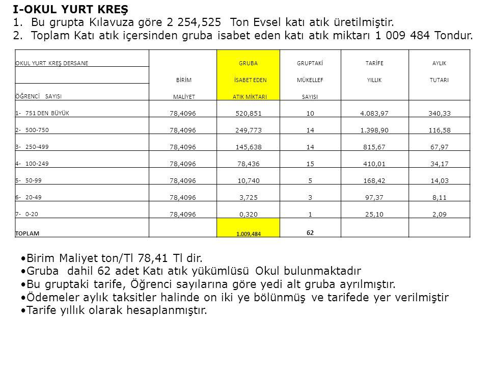 II- KAMU HASTANELERİ 1.Kılavuza göre 1 129,269 Ton Evsel katı atık üretilmiştir.