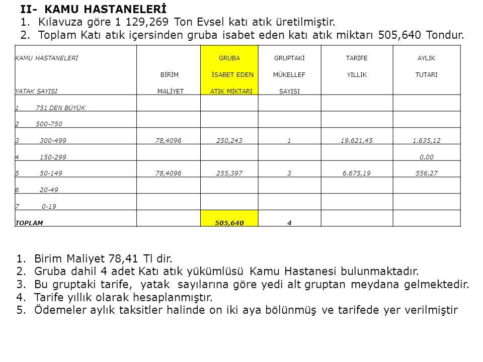 III- KAMU BİNALARI 1.Kılavuza göre 9 955,200 Ton Evsel katı atık üretilmiştir.