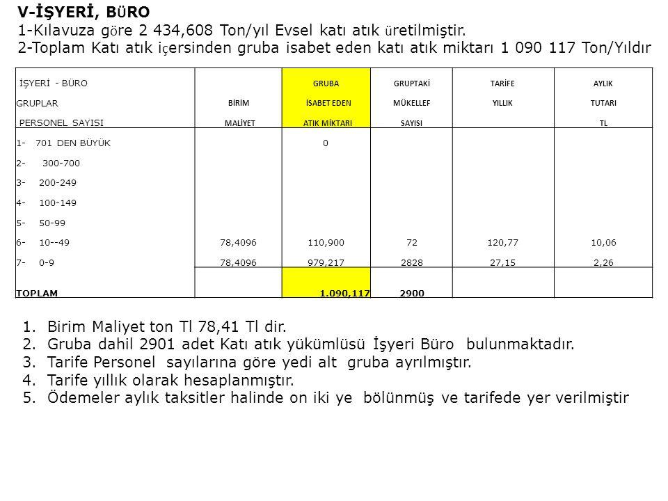 VI- YEME İ Ç ME -(Restoran Market Pazaryeri) 1.Bu grupta Kılavuza göre 44 734,461 Ton/yIL Evsel katı atık üretilmiştir.