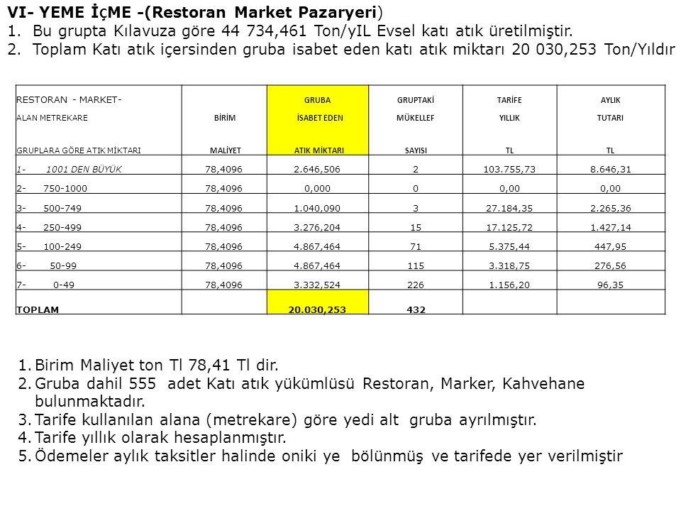 VII- OTEL VE HASTANELER 1.Kılavuza göre 1 103,310 Ton/yIL Evsel katı atık üretilmiştir.