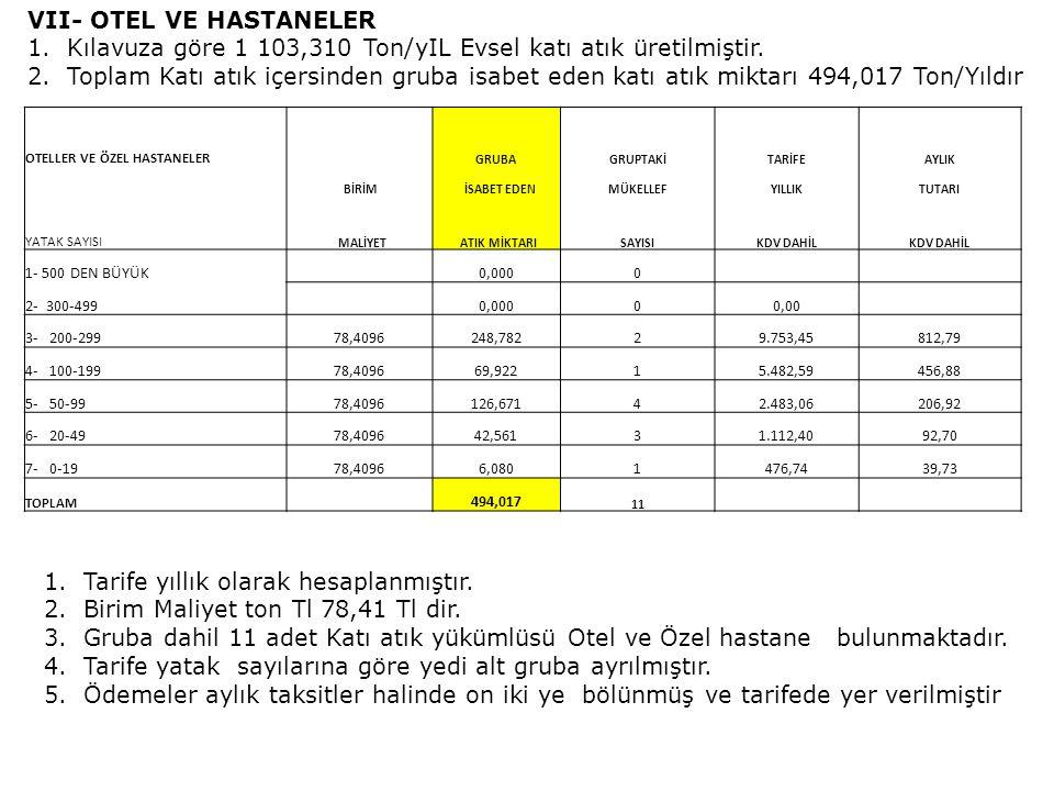VIII- DİĞER TİCARi KURUMLAR 1.Kılavuza göre 1 423,539 Ton/yIL Evsel katı atık üretilmiştir.