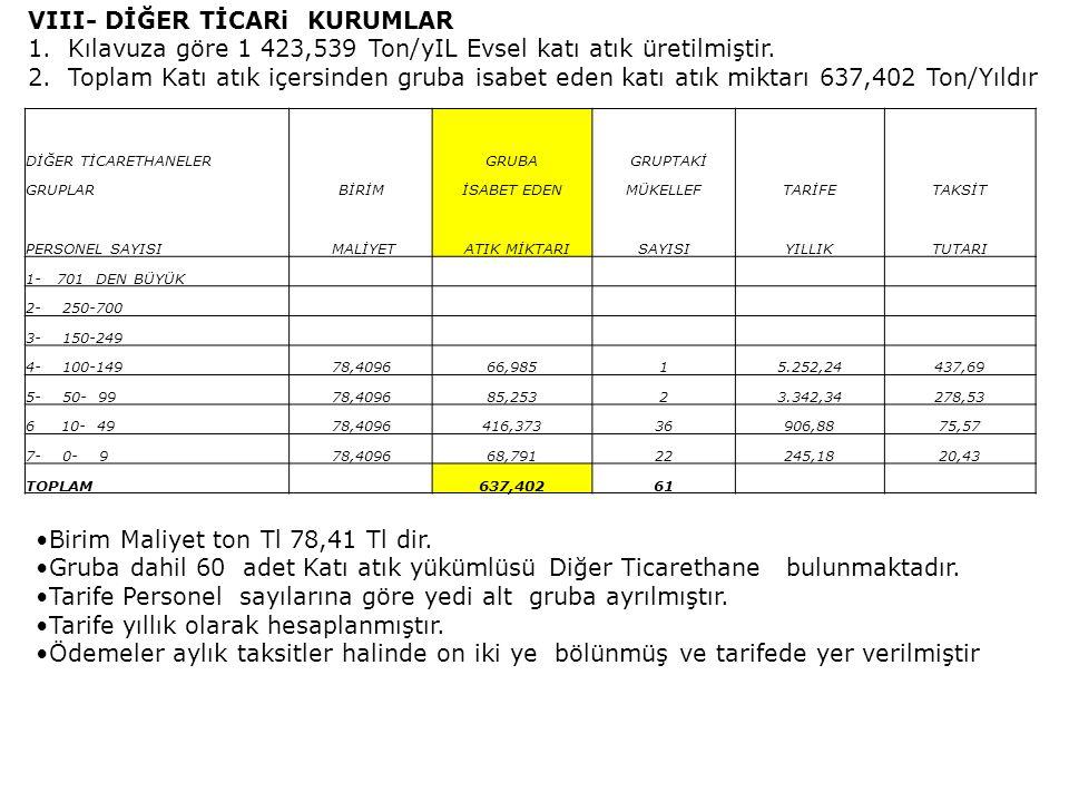 IX- SANAYİ İŞYERLERİ 1.Kılavuza göre 372,190 Ton/yIL Evsel katı atık üretilmiştir.