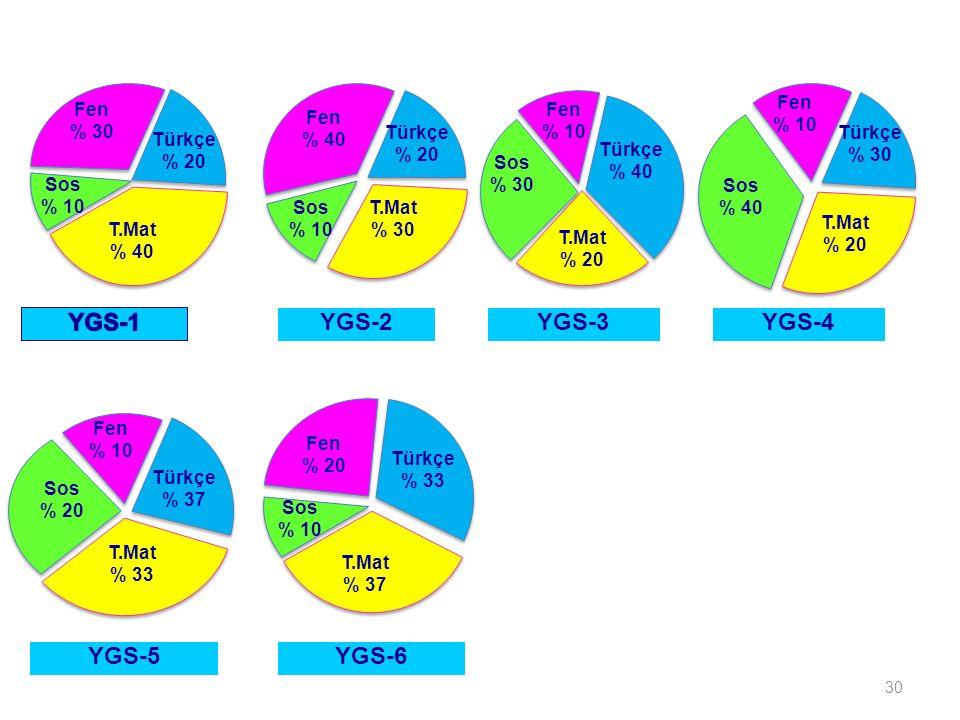 30 Sos % 10 YGS-2YGS-3 YGS-5 Fen % 30 Türkçe % 20 T.Mat % 40 Sos % 10 Fen % 40 Türkçe % 20 T.Mat % 30 Sos % 30 Fen % 10 Türkçe % 40 T.Mat % 20 Sos % 40 Fen % 10 Türkçe % 30 T.Mat % 20 Sos % 20 Fen % 10 Türkçe % 37 T.Mat % 33 Sos % 10 Fen % 20 Türkçe % 33 T.Mat % 37 YGS-4 YGS-6