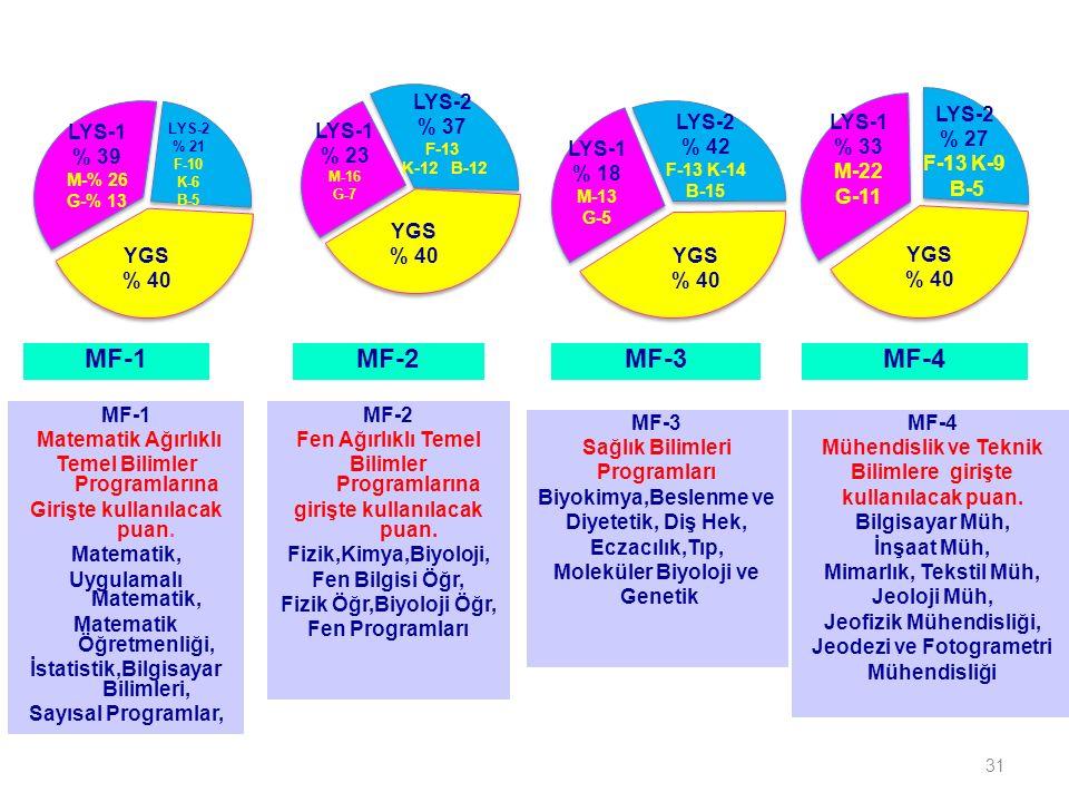 31 MF-1MF-2MF-3 LYS-1 % 39 M-% 26 G-% 13 LYS-2 % 21 F-10 K-6 B-5 YGS % 40 LYS-1 % 23 M-16 G-7 LYS-2 % 37 F-13 K-12 B-12 YGS % 40 LYS-1 % 18 M-13 G-5 LYS-2 % 42 F-13 K-14 B-15 YGS % 40 LYS-1 % 33 M-22 G-11 LYS-2 % 27 F-13 K-9 B-5 YGS % 40 MF-4 MF-1 Matematik Ağırlıklı Temel Bilimler Programlarına Girişte kullanılacak puan.