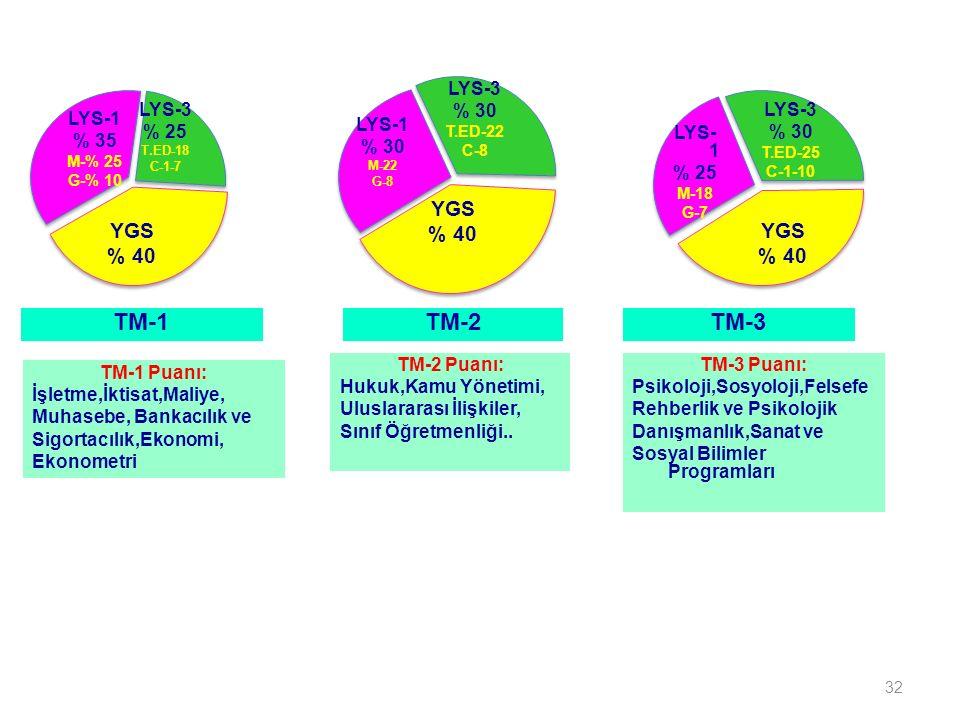 32 TM-1TM-2TM-3 LYS-1 % 35 M-% 25 G-% 10 LYS-3 % 25 T.ED-18 C-1-7 YGS % 40 LYS-1 % 30 M-22 G-8 LYS-3 % 30 T.ED-22 C-8 YGS % 40 LYS- 1 % 25 M-18 G-7 LYS-3 % 30 T.ED-25 C-1-10 YGS % 40 TM-1 Puanı: İşletme,İktisat,Maliye, Muhasebe, Bankacılık ve Sigortacılık,Ekonomi, Ekonometri TM-2 Puanı: Hukuk,Kamu Yönetimi, Uluslararası İlişkiler, Sınıf Öğretmenliği..