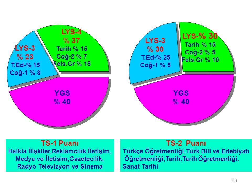 33 YGS % 40 LYS-4 % 37 Tarih % 15 Coğ-2 % 7 Fels.Gr % 15 LYS-3 % 23 T.Ed-% 15 Coğ-1 % 8 YGS % 40 TS-1 Puanı Halkla İlişkiler,Reklamcılık,İletişim, Medya ve İletişim,Gazetecilik, Radyo Televizyon ve Sinema TS-2 Puanı Türkçe Öğretmenliği,Türk Dili ve Edebiyatı Öğretmenliği,Tarih,Tarih Öğretmenliği, Sanat Tarihi LYS-3 % 30 T.Ed-% 25 Coğ-1 % 5 LYS- % 30 Tarih % 15 Coğ-2 % 5 Fels.Gr % 10