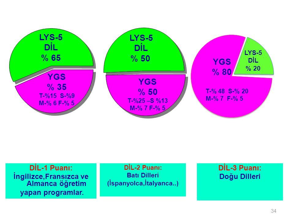 34 YGS % 35 T-%15 S-%9 M-% 6 F-% 5 LYS-5 DİL % 65 LYS-5 DİL % 50 YGS % 50 T-%25 –S %13 M-% 7 F-% 5 DİL-1 Puanı: İngilizce,Fransızca ve Almanca öğretim yapan programlar.