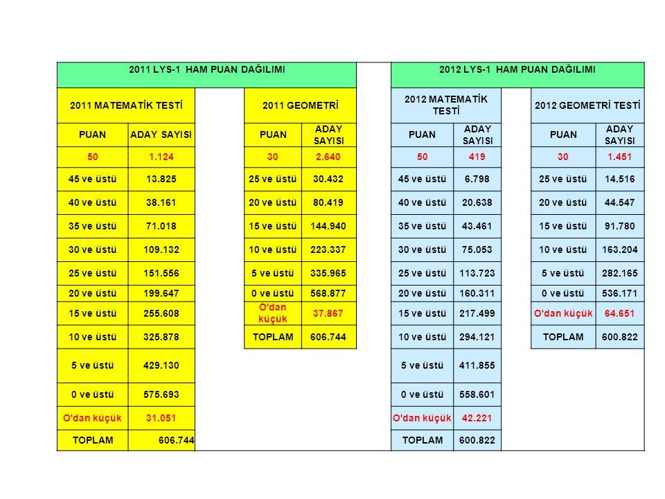 2011 LYS-1 HAM PUAN DAĞILIMI 2012 LYS-1 HAM PUAN DAĞILIMI 2011 MATEMATİK TESTİ2011 GEOMETRİ 2012 MATEMATİK TESTİ 2012 GEOMETRİ TESTİ PUANADAY SAYISIPUAN ADAY SAYISI PUAN ADAY SAYISI PUAN ADAY SAYISI 501.124302.64050419301.451 45 ve üstü13.82525 ve üstü30.43245 ve üstü6.79825 ve üstü14.516 40 ve üstü38.16120 ve üstü80.41940 ve üstü20.63820 ve üstü44.547 35 ve üstü71.01815 ve üstü144.94035 ve üstü43.46115 ve üstü91.780 30 ve üstü109.13210 ve üstü223.33730 ve üstü75.05310 ve üstü163.204 25 ve üstü151.5565 ve üstü335.96525 ve üstü113.7235 ve üstü282.165 20 ve üstü199.6470 ve üstü568.87720 ve üstü160.3110 ve üstü536.171 15 ve üstü255.608 O dan küçük 37.86715 ve üstü217.499O dan küçük64.651 10 ve üstü325.878TOPLAM606.74410 ve üstü294.121TOPLAM600.822 5 ve üstü429.1305 ve üstü411.855 0 ve üstü575.6930 ve üstü558.601 O dan küçük31.051O dan küçük42.221 TOPLAM606.744 TOPLAM600.822