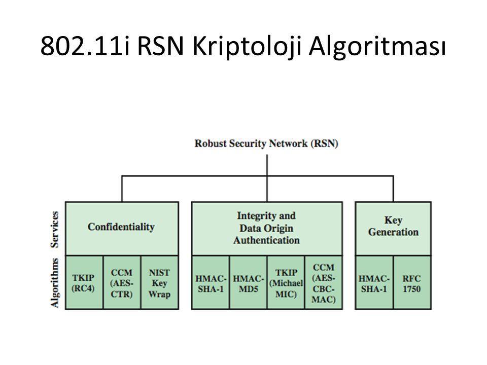 802.11i RSN Kriptoloji Algoritması