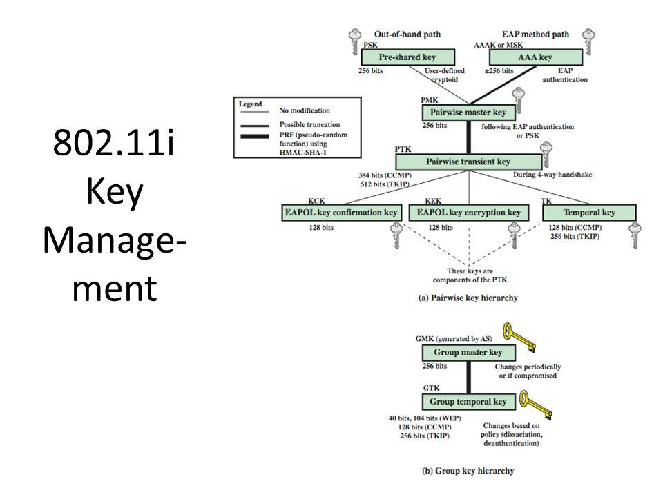802.11i Key Manage- ment