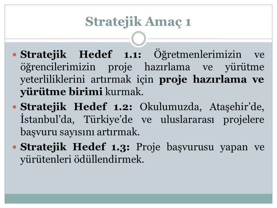 Stratejik Amaç 1 Stratejik Hedef 1.1: Öğretmenlerimizin ve öğrencilerimizin proje hazırlama ve yürütme yeterliliklerini artırmak için proje hazırlama