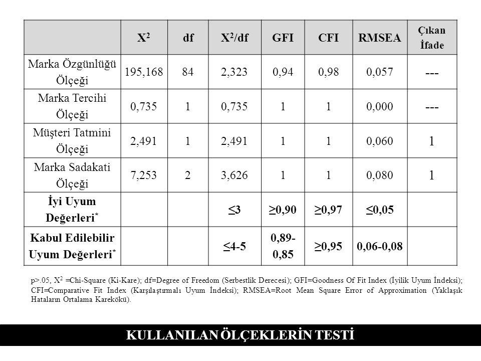 KULLANILAN ÖLÇEKLERİN TESTİ X2X2 dfX 2 /dfGFICFIRMSEA Çıkan İfade Marka Özgünlüğü Ölçeği 195,168842,3230,940,980,057 --- Marka Tercihi Ölçeği 0,7351 1