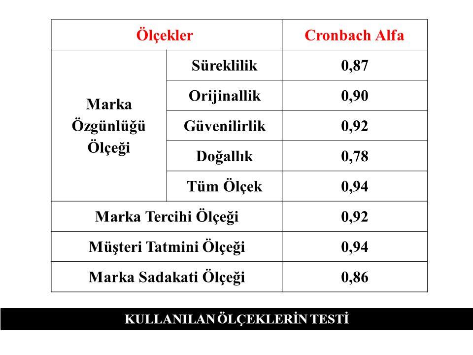 Ölçekler Cronbach Alfa Marka Özgünlüğü Ölçeği Süreklilik0,87 Orijinallik0,90 Güvenilirlik0,92 Doğallık0,78 Tüm Ölçek0,94 Marka Tercihi Ölçeği0,92 Müşt