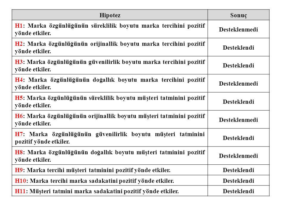HipotezSonuç H1: Marka özgünlüğünün süreklilik boyutu marka tercihini pozitif yönde etkiler. Desteklenmedi H2: Marka özgünlüğünün orijinallik boyutu m