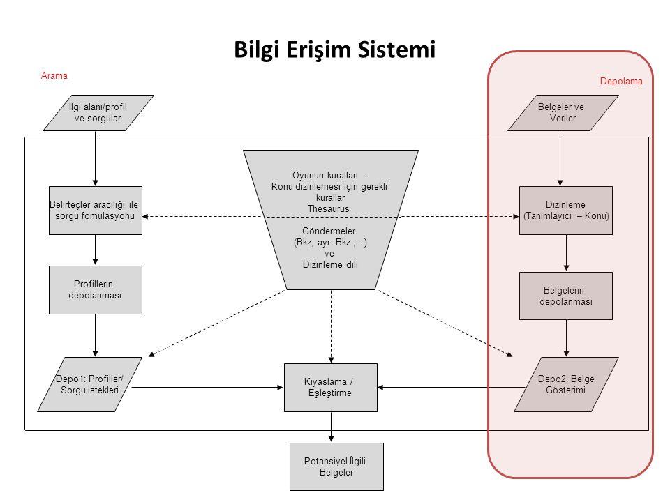 Bilgi Erişim Sistemi Arama İlgi alanı/profil ve sorgular Belgeler ve Veriler Oyunun kuralları = Konu dizinlemesi için gerekli kurallar Thesaurus Göndermeler (Bkz, ayr.