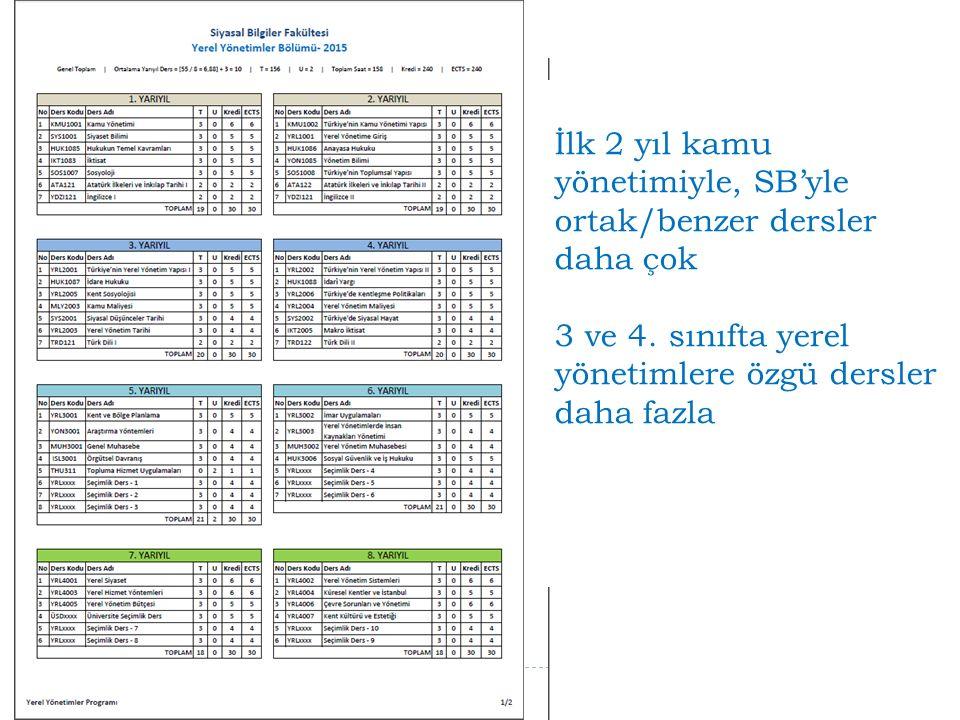 İlk 2 yıl kamu yönetimiyle, SB'yle ortak/benzer dersler daha çok 3 ve 4.