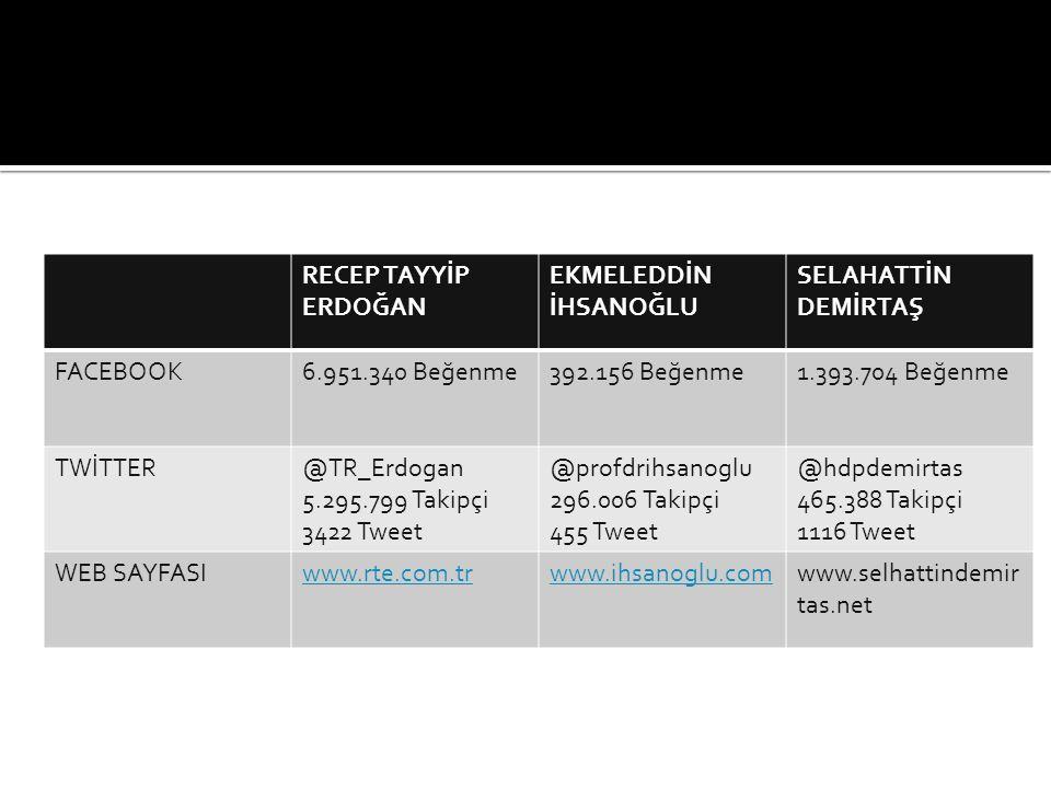 RECEP TAYYİP ERDOĞAN EKMELEDDİN İHSANOĞLU SELAHATTİN DEMİRTAŞ FACEBOOK6.951.340 Beğenme392.156 Beğenme1.393.704 Beğenme TWİTTER@TR_Erdogan 5.295.799 Takipçi 3422 Tweet @profdrihsanoglu 296.006 Takipçi 455 Tweet @hdpdemirtas 465.388 Takipçi 1116 Tweet WEB SAYFASIwww.rte.com.trwww.ihsanoglu.comwww.selhattindemir tas.net