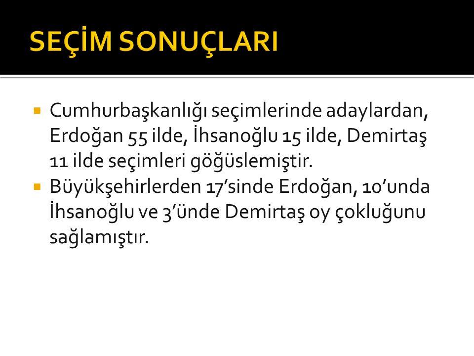 Cumhurbaşkanlığı seçimlerinde adaylardan, Erdoğan 55 ilde, İhsanoğlu 15 ilde, Demirtaş 11 ilde seçimleri göğüslemiştir.