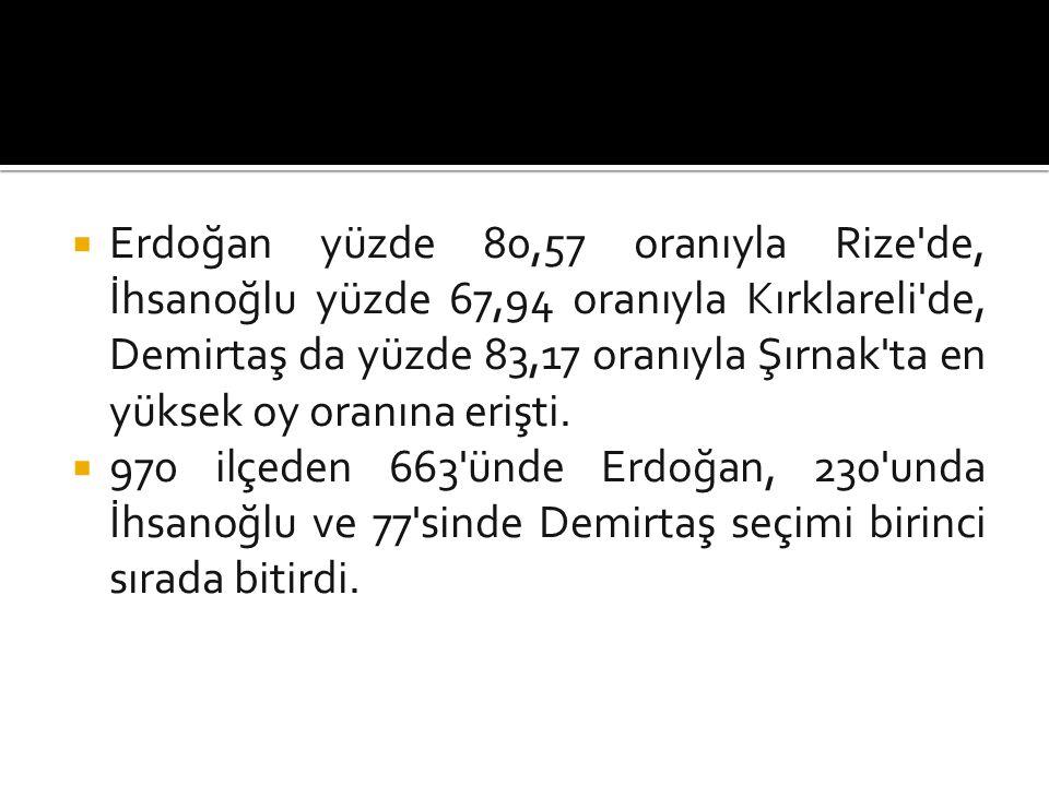  Erdoğan yüzde 80,57 oranıyla Rize de, İhsanoğlu yüzde 67,94 oranıyla Kırklareli de, Demirtaş da yüzde 83,17 oranıyla Şırnak ta en yüksek oy oranına erişti.