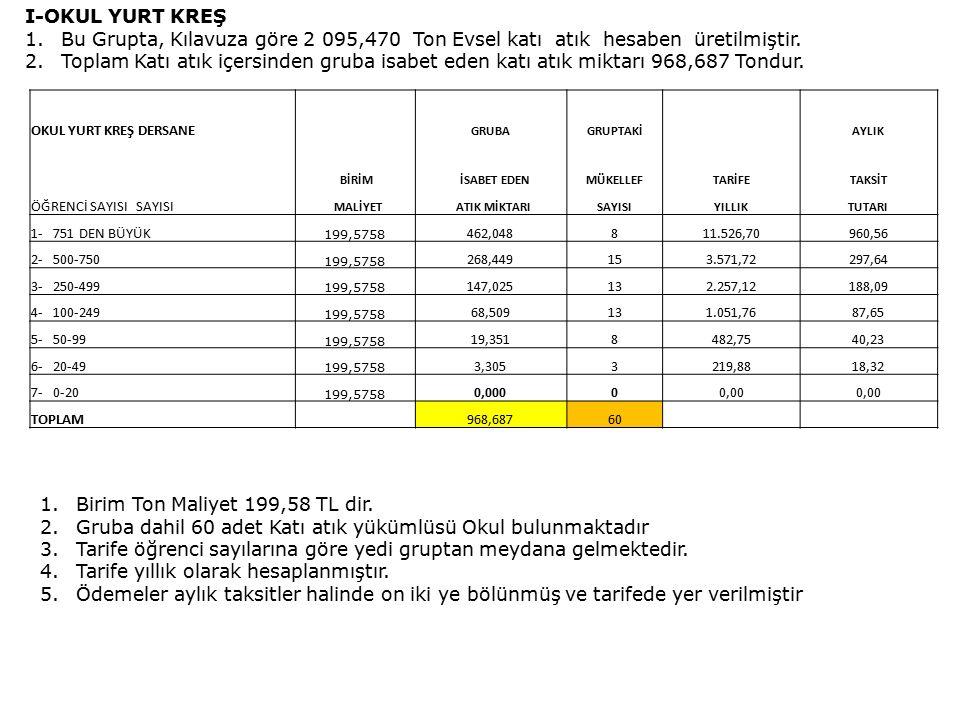 I-OKUL YURT KREŞ 1.Bu Grupta, Kılavuza göre 2 095,470 Ton Evsel katı atık hesaben üretilmiştir.