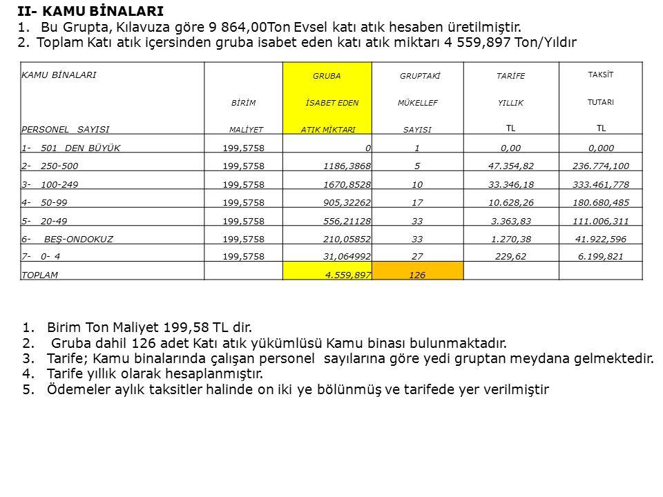 II- KAMU BİNALARI 1. Bu Grupta, Kılavuza göre 9 864,00Ton Evsel katı atık hesaben üretilmiştir.