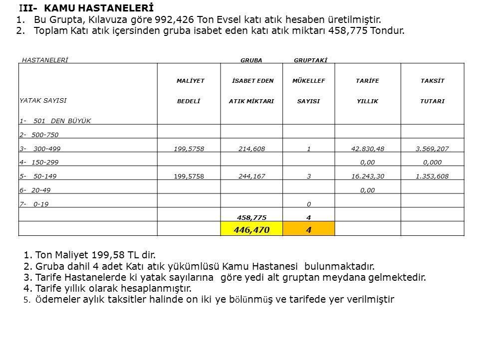 III- KAMU HASTANELERİ 1.Bu Grupta, Kılavuza göre 992,426 Ton Evsel katı atık hesaben üretilmiştir.