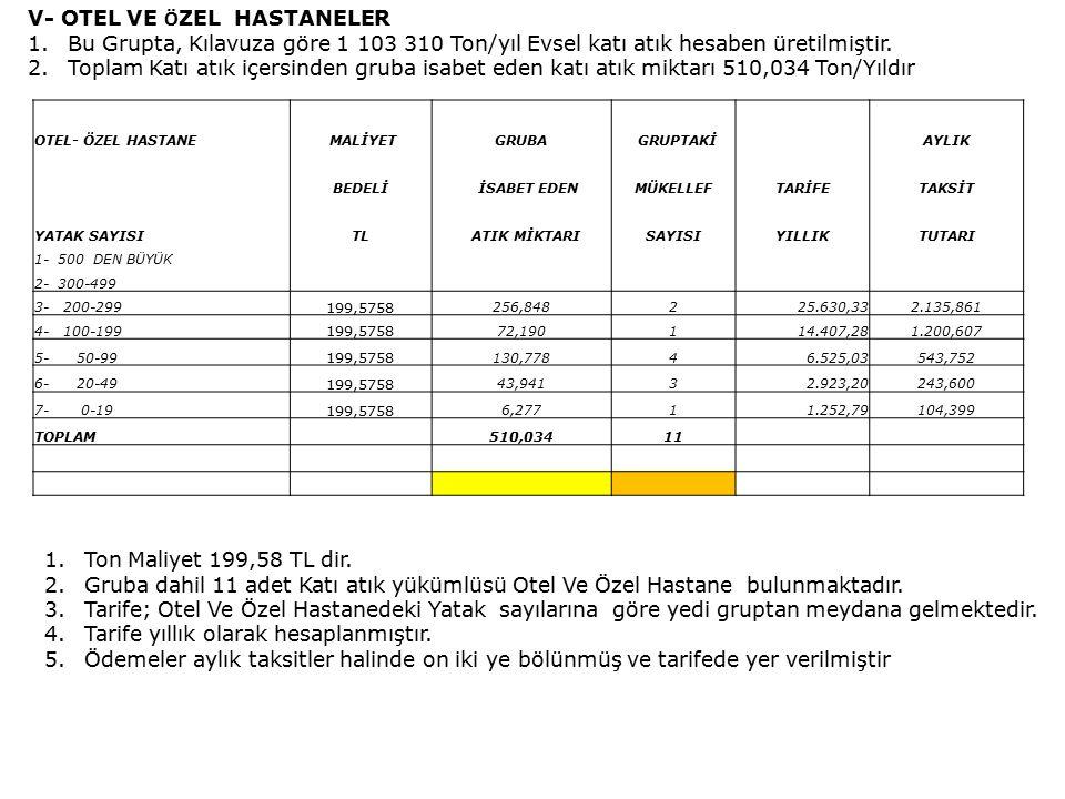 V- OTEL VE Ö ZEL HASTANELER 1.Bu Grupta, Kılavuza göre 1 103 310 Ton/yıl Evsel katı atık hesaben üretilmiştir.