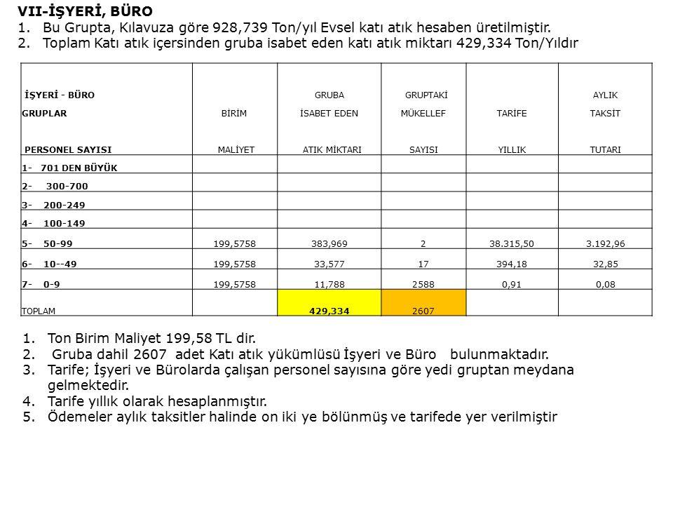 VII-İŞYERİ, BÜRO 1.Bu Grupta, Kılavuza göre 928,739 Ton/yıl Evsel katı atık hesaben üretilmiştir.