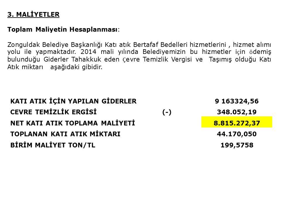 KATI ATIK İÇİN YAPILAN GİDERLER9 163324,56 CEVRE TEMİZLİK ERGİSİ(-)348.052,19 NET KATI ATIK TOPLAMA MALİYETİ8.815.272,37 TOPLANAN KATI ATIK MİKTARI44.170,050 BİRİM MALİYET TON/TL199,5758 3.