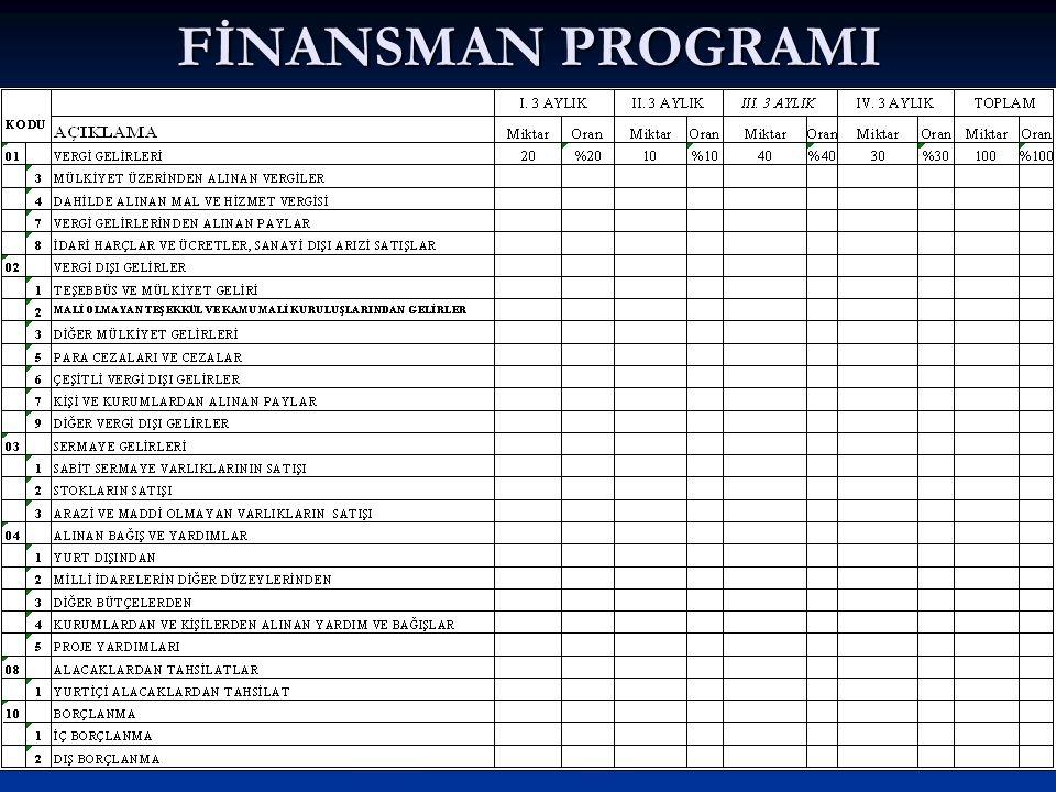 FİNANSMAN PROGRAMI